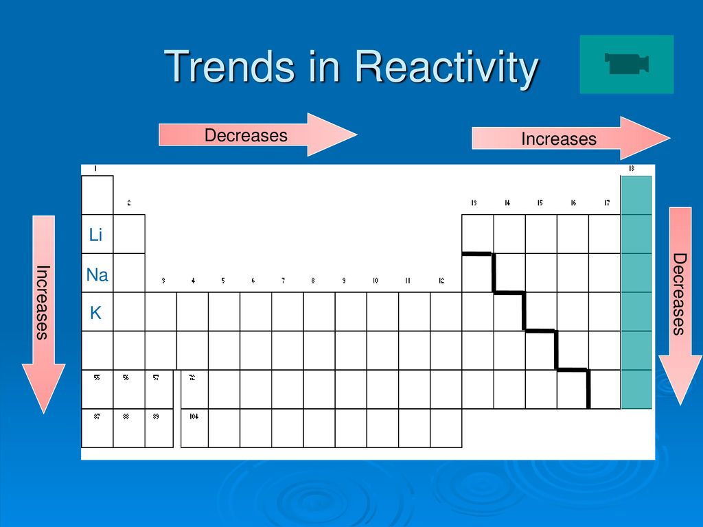 Unit 7 Periodic Trends Ppt Download