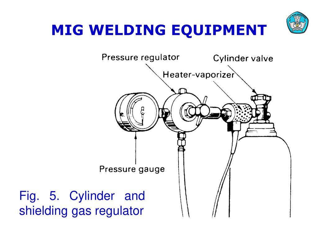 Teknologi Dan Rekayasa Ppt Download Welding Equipment Diagram Mig Fig 5 Cylinder And Shielding Gas Regulator