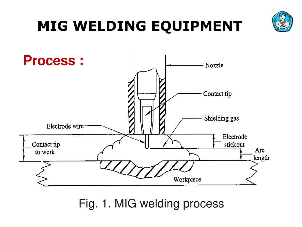 Teknologi Dan Rekayasa Ppt Download Diagram Of Welding Process Mig Equipment Fig 1