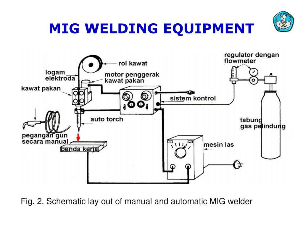 Mig Welding Equipment Diagram Smart Wiring Diagrams Tig Teknologi Dan Rekayasa Ppt Download Rh Slideplayer Com Machine Circuit