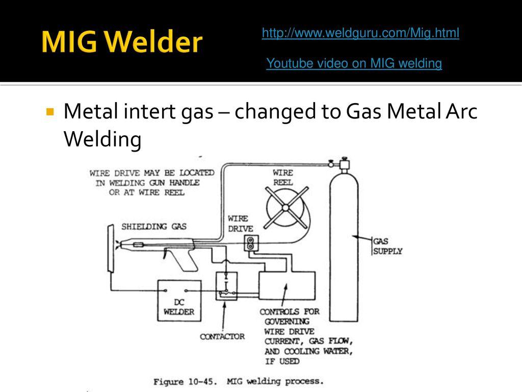 Mr Huebsch Welding Ppt Download Mig Process Diagram 10
