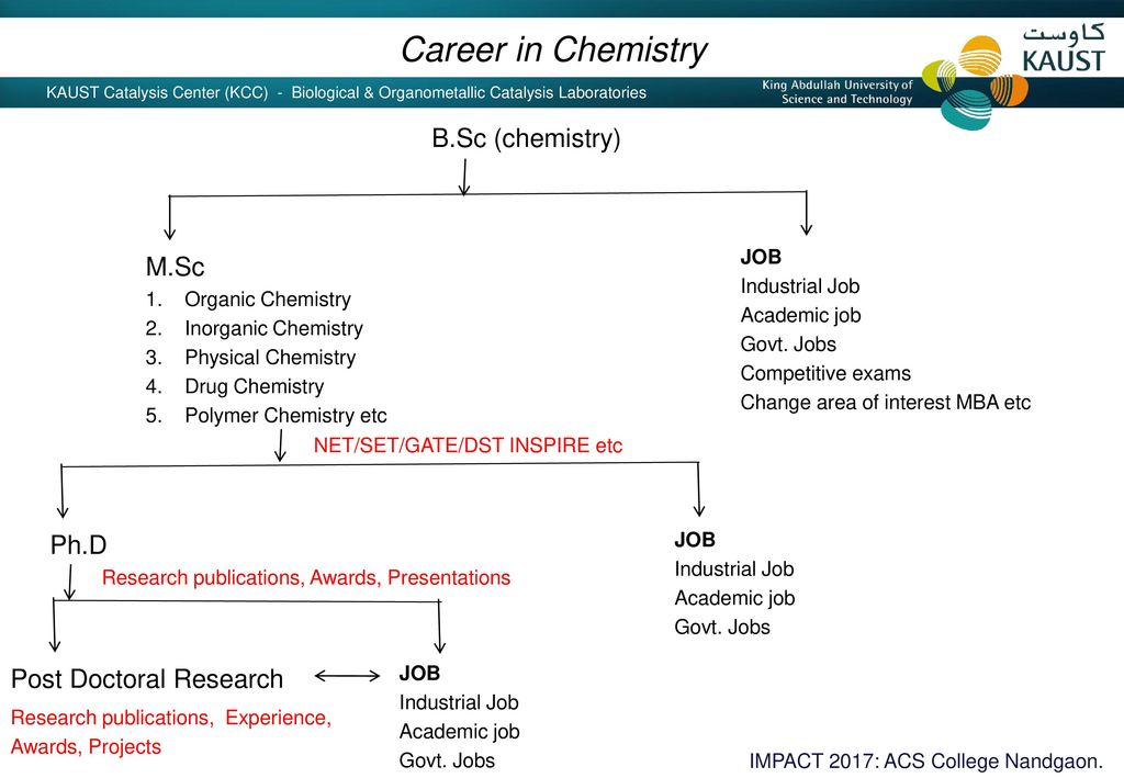 Chemistry and Career Dr  Dinesh Nanaji Sawant RCMS Fellow - ppt download
