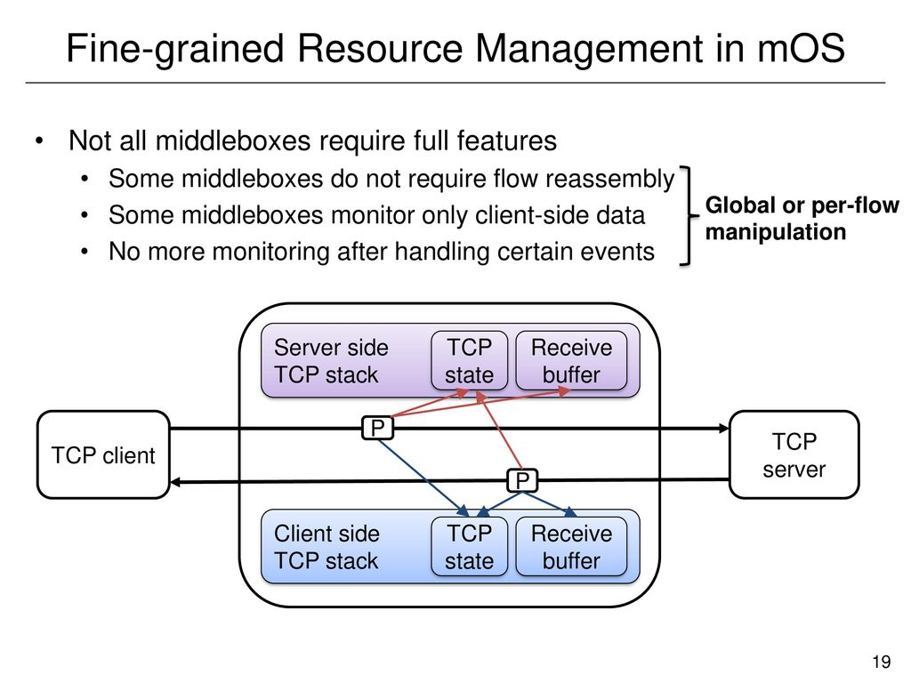mOS: A Reusable Networking Stack for Flow Monitoring Middleboxes