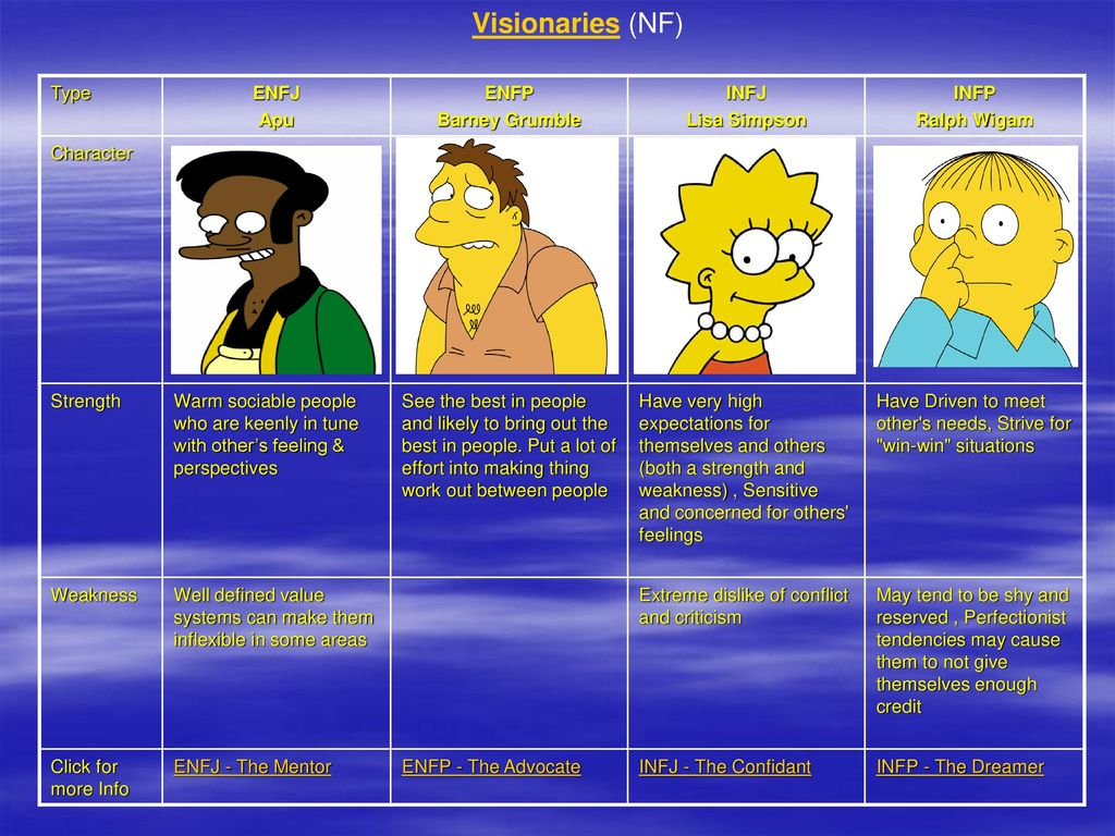 Which Simpsons Character are you aligned with? - ppt download