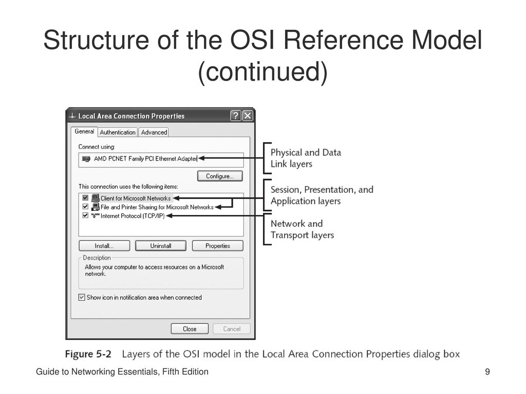 9 Structure of the OSI Reference Model (continued) Guide to Networking  Essentials, Fifth Edition