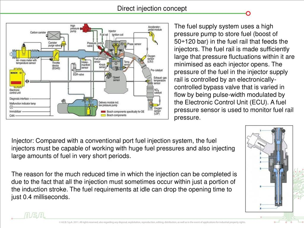 Direct Injection Bmw Mercedes Nissan Opel Renault Volvo Audi Ford Fuel Pressure Diagram 4 Concept