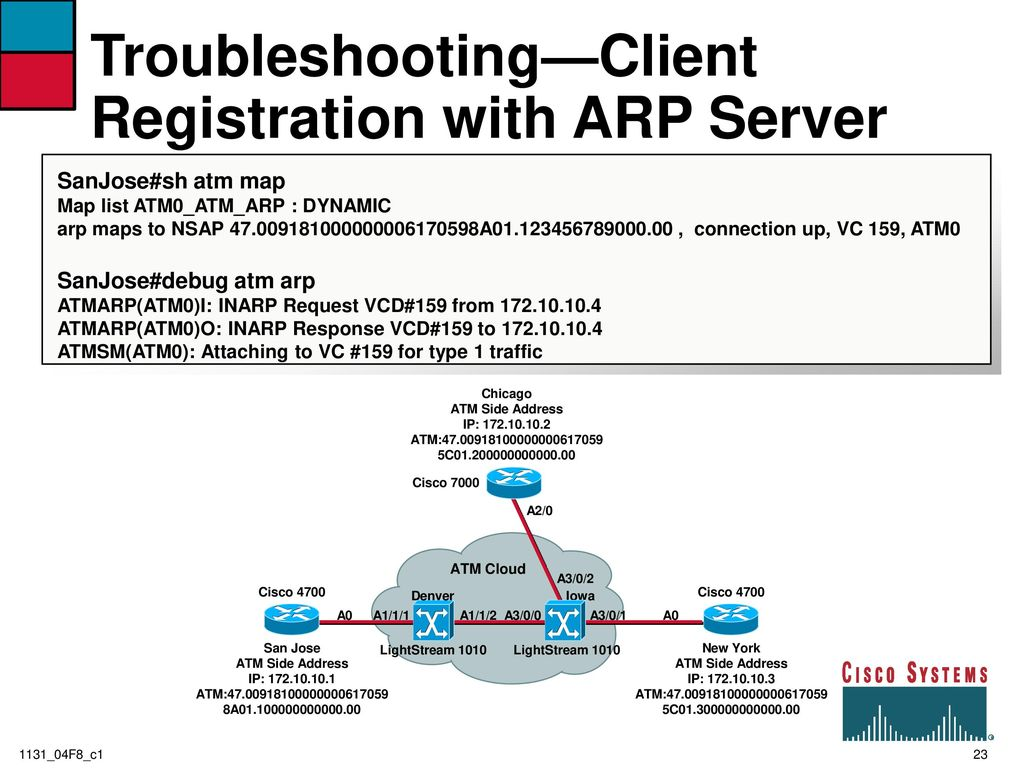 ATM Configuring, Troubleshooting and Designing - ppt download