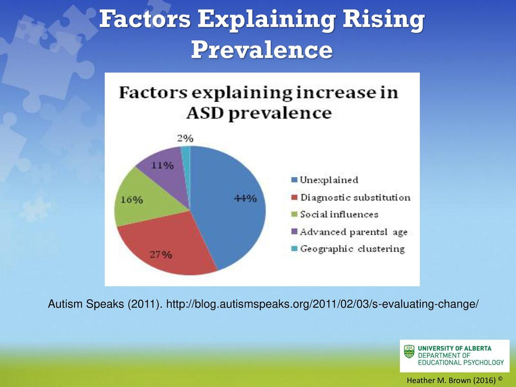 Why Autism Risk Rises With Moms Age >> Autism Spectrum Disorder At School Ppt Download
