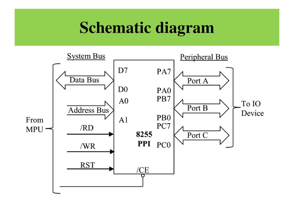 8255: Programmable Peripheral Interface (PPI) - ppt downloadSlidePlayer