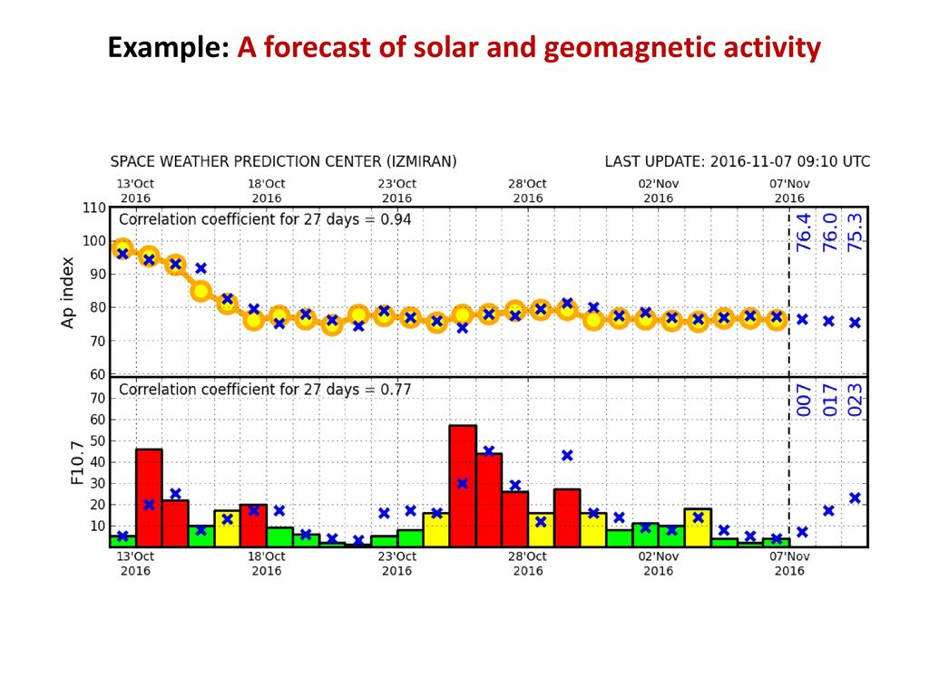 SPACE WEATHER PREDICTION CENTER - ppt download