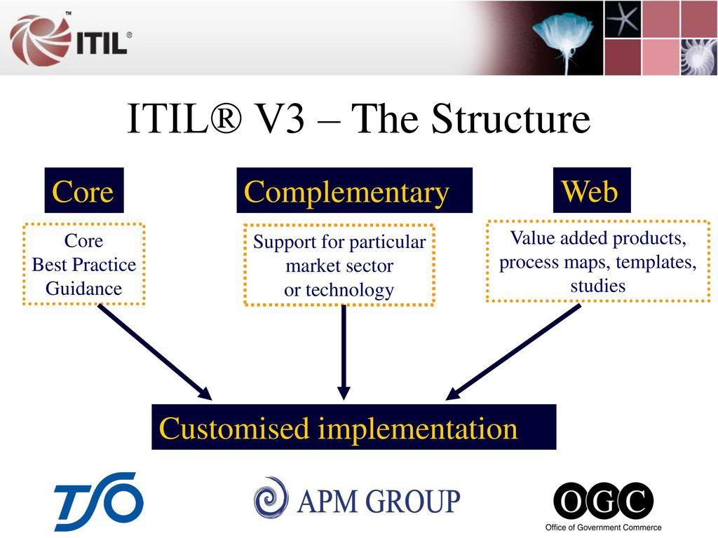 The Evolution Of Itil Service Management Ppt Download