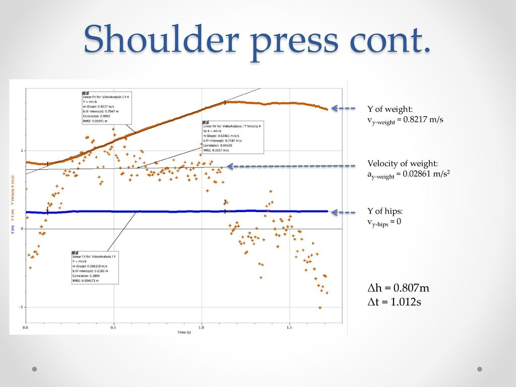 Biomechanics Of A Shoulder Press Ppt Download