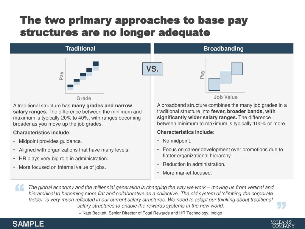 Design a Base Pay Structure - ppt download