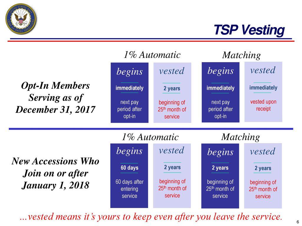 Tsp vesting period forex tv online com page air llc