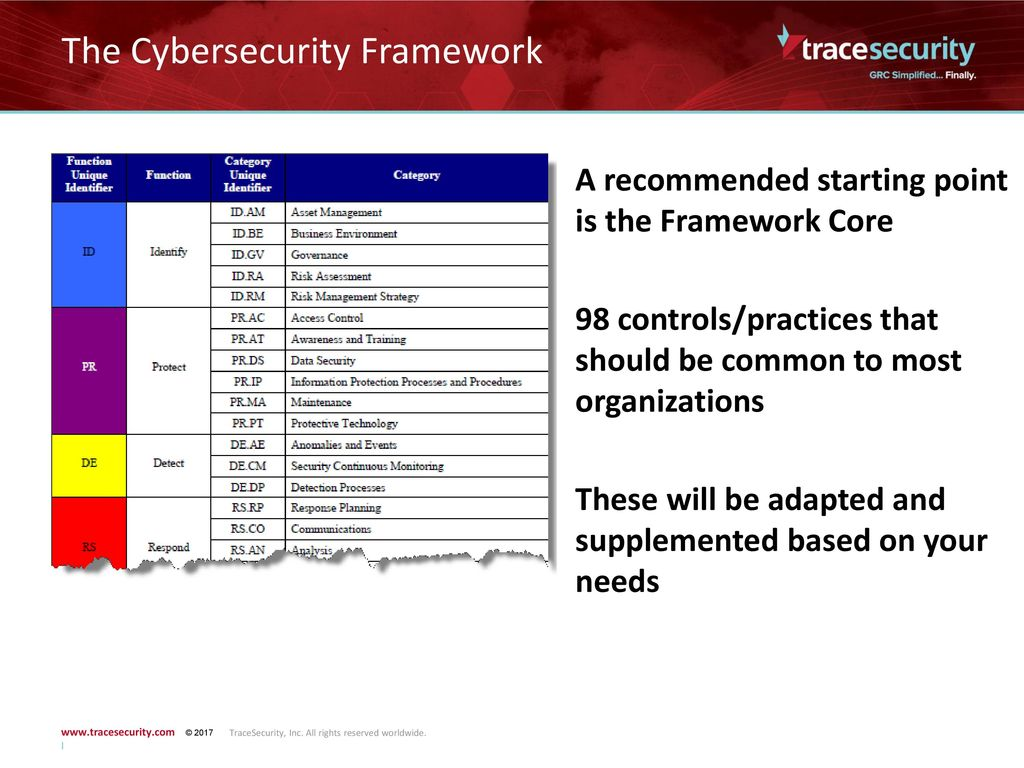 The Cybersecurity Framework - ppt download