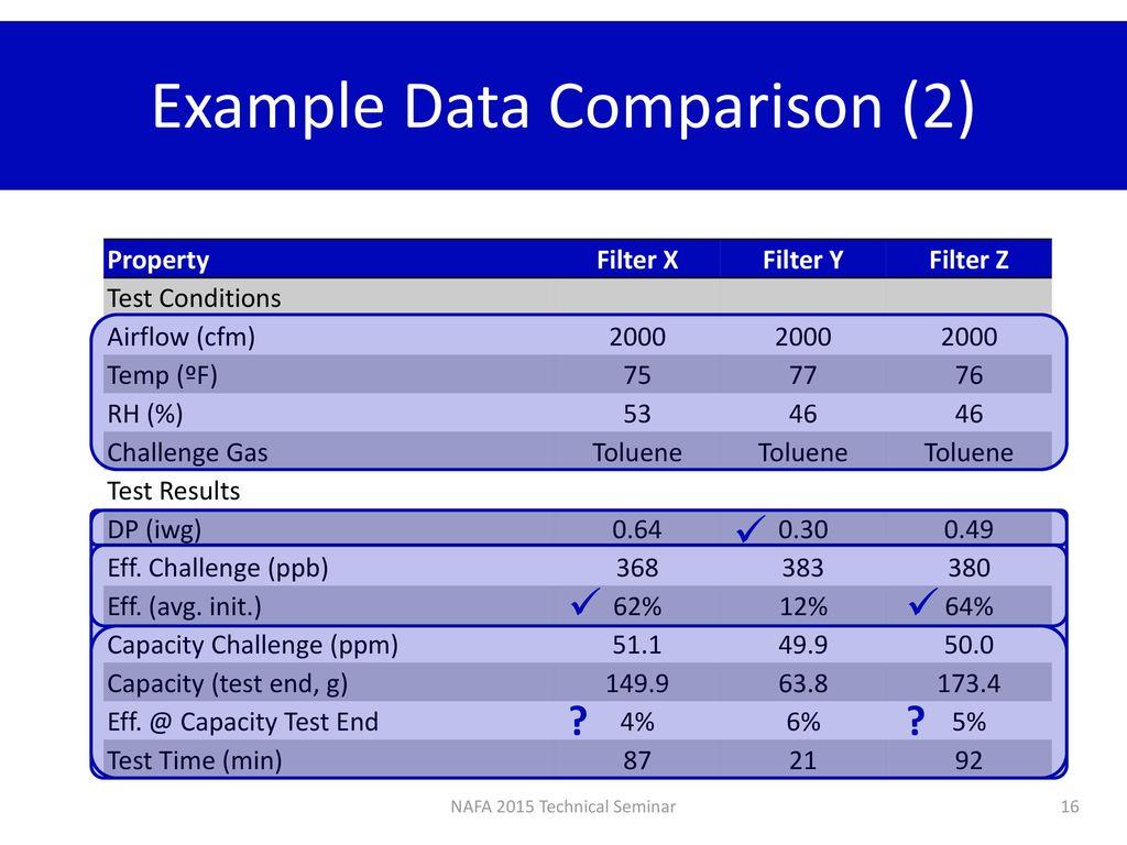 ANSI/ASHRAE Standard 145 2: Interpreting Results - ppt download