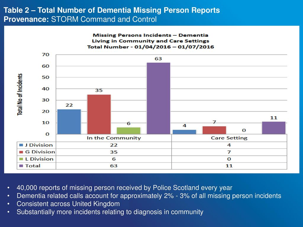 Adults Who Go Missing From Care Settings in Scotland - ppt