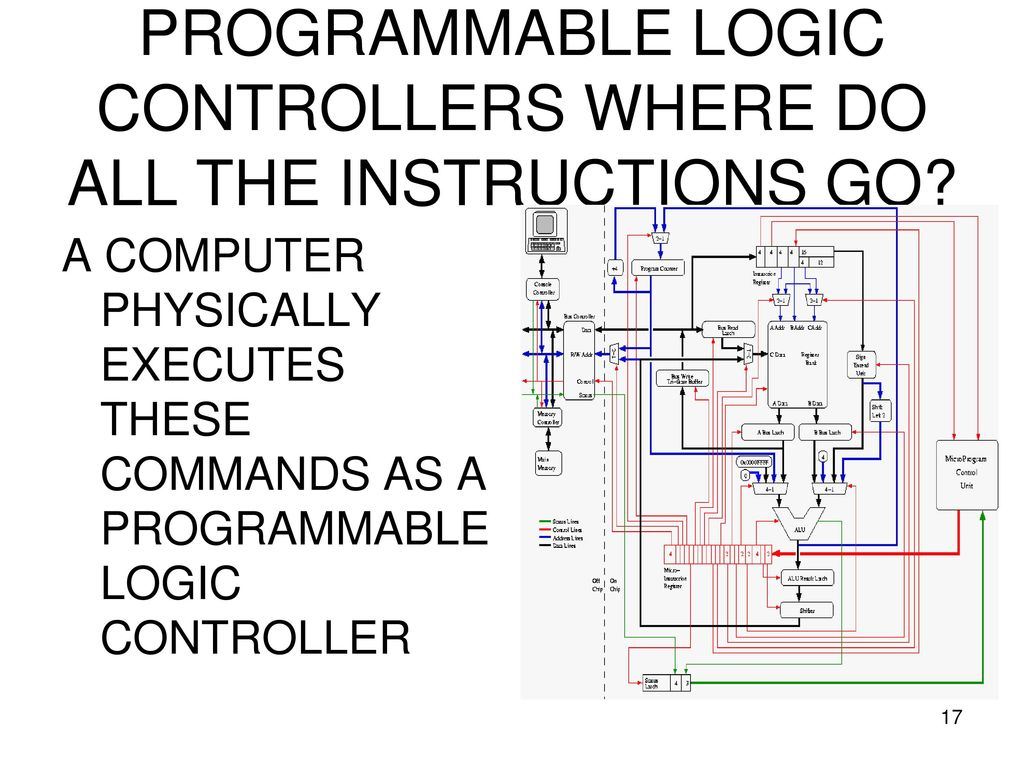 Programmable Logic Controllers Single Chip Computer Ppt Download Control Diagram Where Do All The Instructions Go