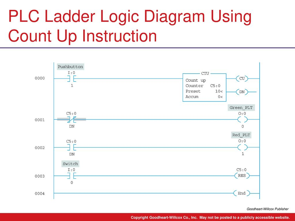 9 Chapter Plc Counter Instructions Ladder Logic Diagram Images Using Count Up Instruction