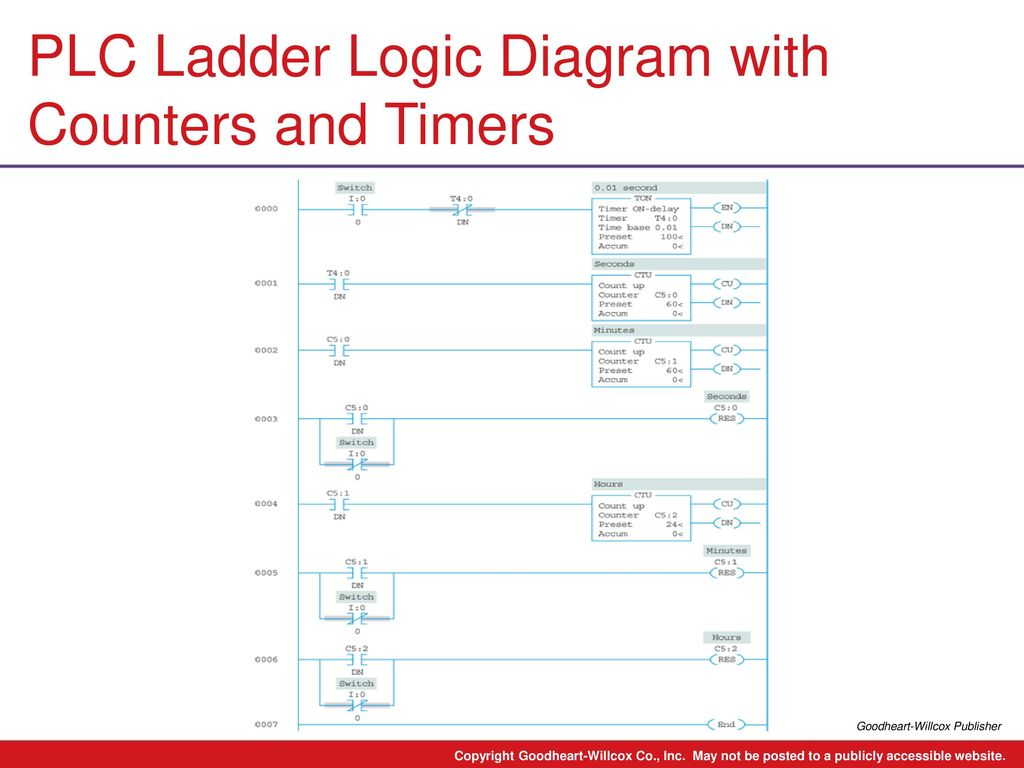 9 Chapter Plc Counter Instructions Ladder Logic Diagram Pictures With Counters And Timers