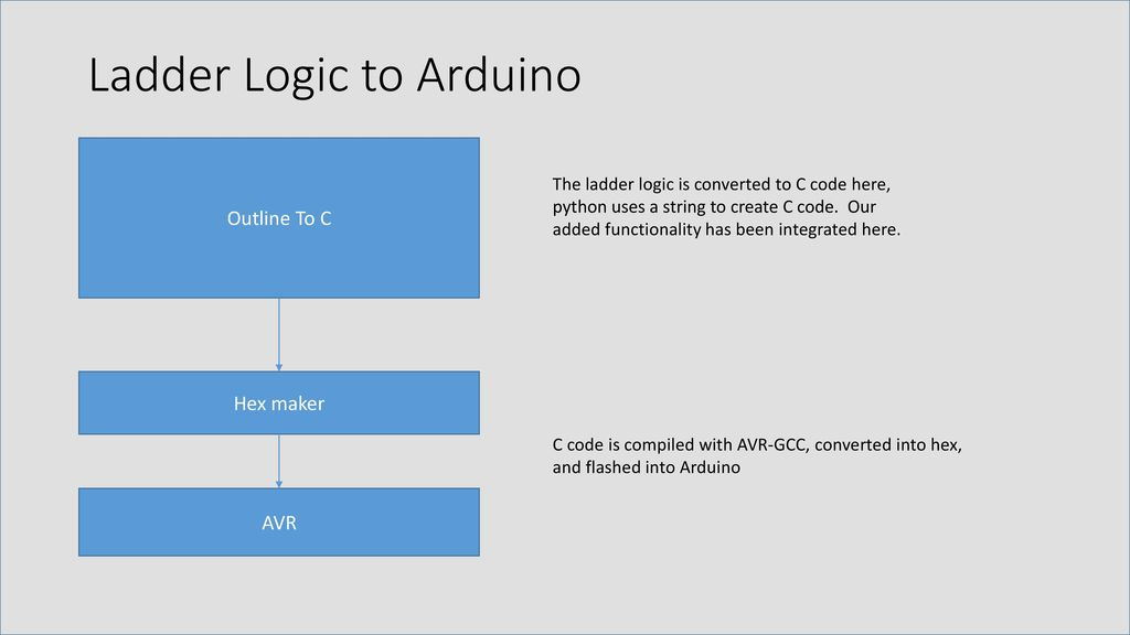 Preliminary report plc trainer ppt download ladder logic to arduino ccuart Images