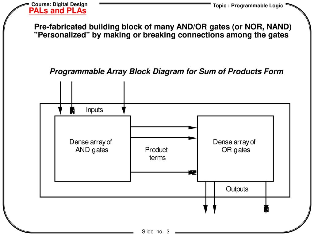 Chapter 4 Programmable Logic Ppt Download Block Diagram Pals And Plas Pre Fabricated Building Of Many Or Gates