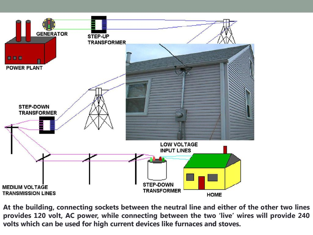 Electricity Ppt Download 120 Ac Power Plug Wiring 40 At