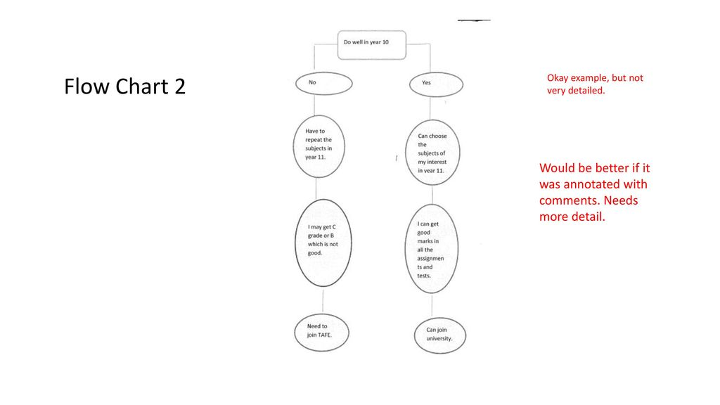 lotus diagrams flow charts examples and how to