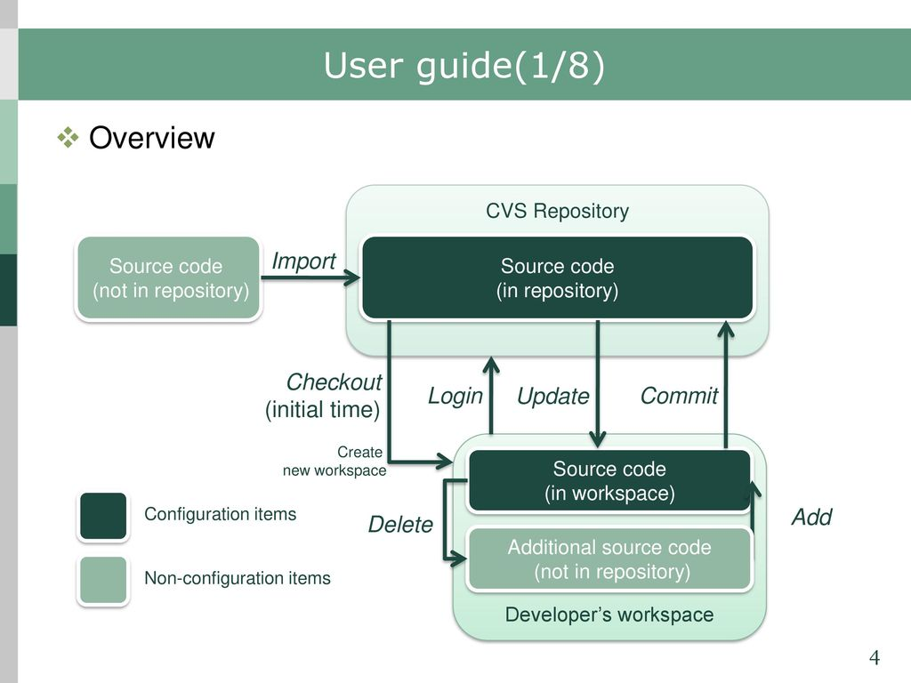 Concurrent Versions System User guide for CS ppt download