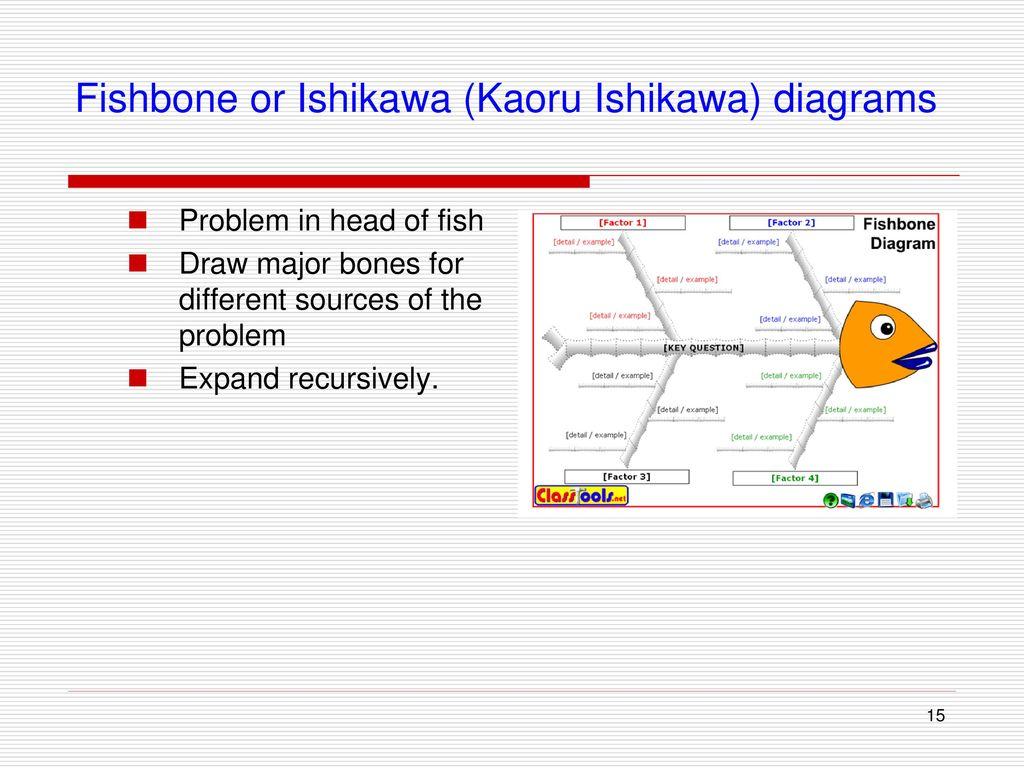 Team Skill 1 Analyzing The Problem Ppt Download How To Draw A Fishbone Diagram 15 Or Ishikawa Kaoru Diagrams