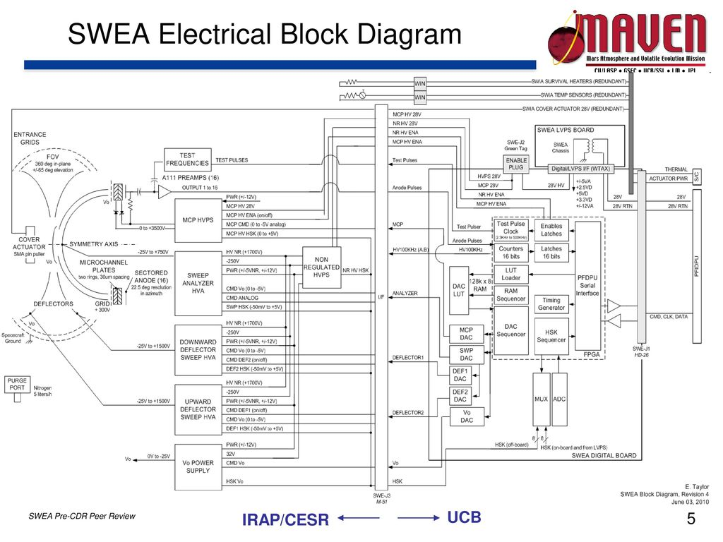 Particles And Fields Package Pfp Swea Pre Cdr Peer Review Ppt Electrical Block Diagram