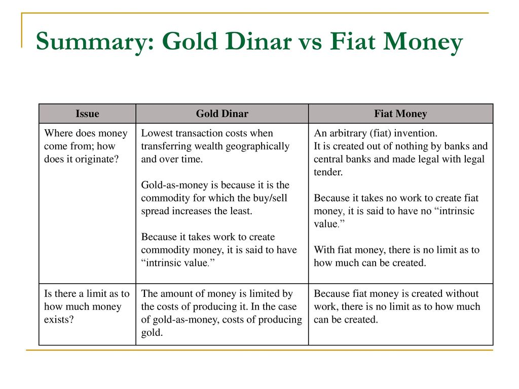 Summary Gold Dinar Vs Fiat Money