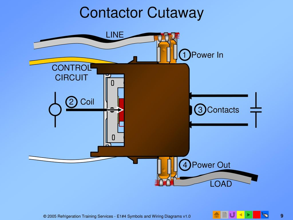 E1 Electrical Fundamentals Ppt Download Contactor Wiring Diagram On Understanding Schematic Symbols 9 Cutaway Line 1 Power In Control Circuit 2 Coil 3 Contacts