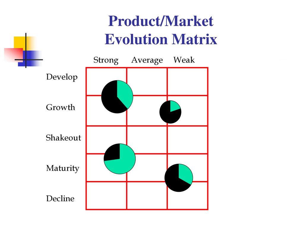 product market evolution matrix