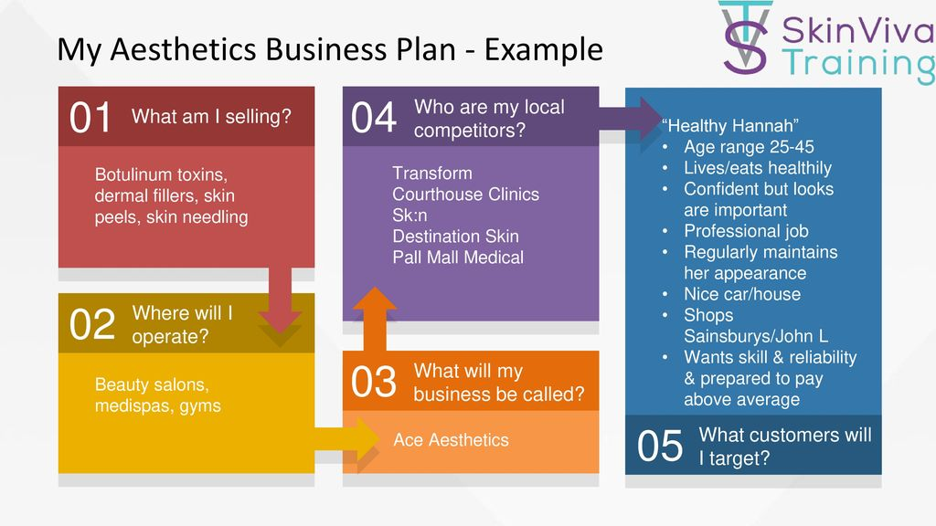 My Aesthetics Business Plan - Example - ppt download