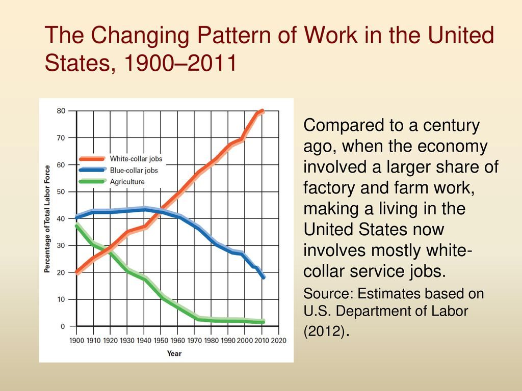 Service Economy Makes Work For >> Economy The World Of Work Ppt Download
