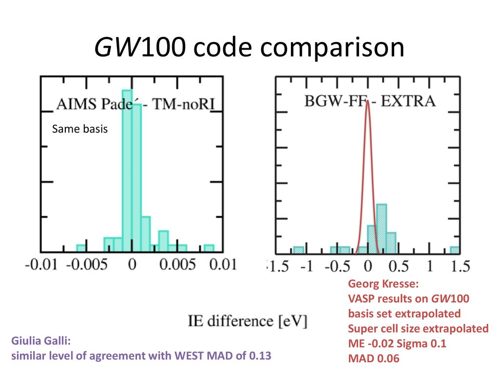 High-throughput GW (and some words on benchmarking) - ppt download