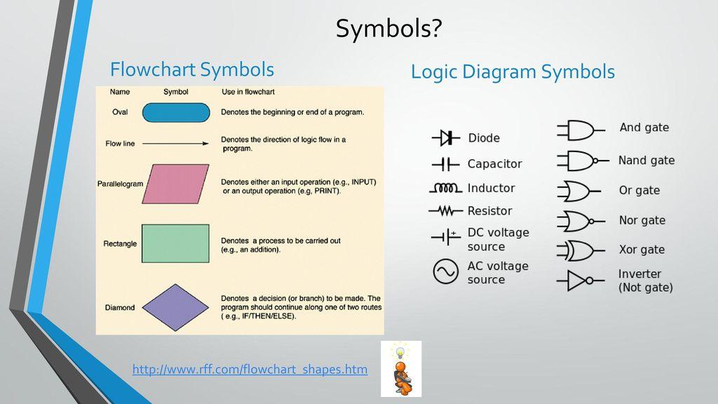 Logic Flow Diagram Symbols Custom Wiring Diagram