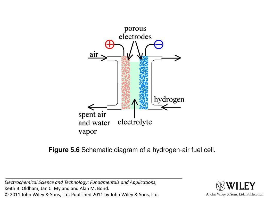 Figure 51 Discharging Characteristics Of A Primary Cell Ppt Download Circuit Diagram 6 56 Schematic Hydrogen Air Fuel