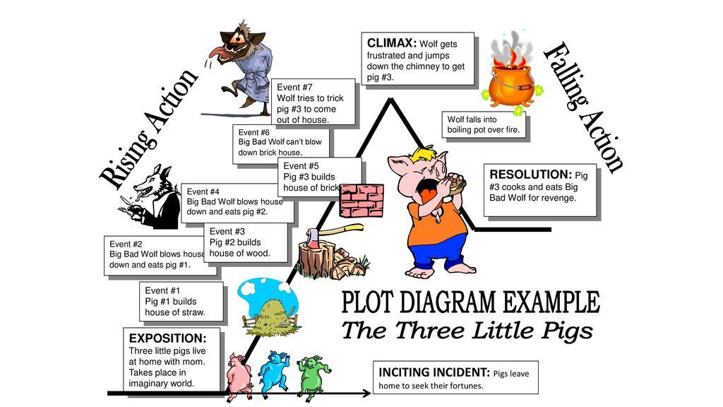 Plot Structure Diagram Three Little Pigs.Plot Diagram Assignment Ppt Download