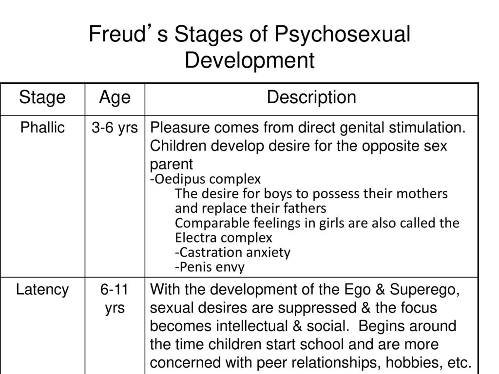The desired outcome of the phallic stage of psychosexual development according to freud is