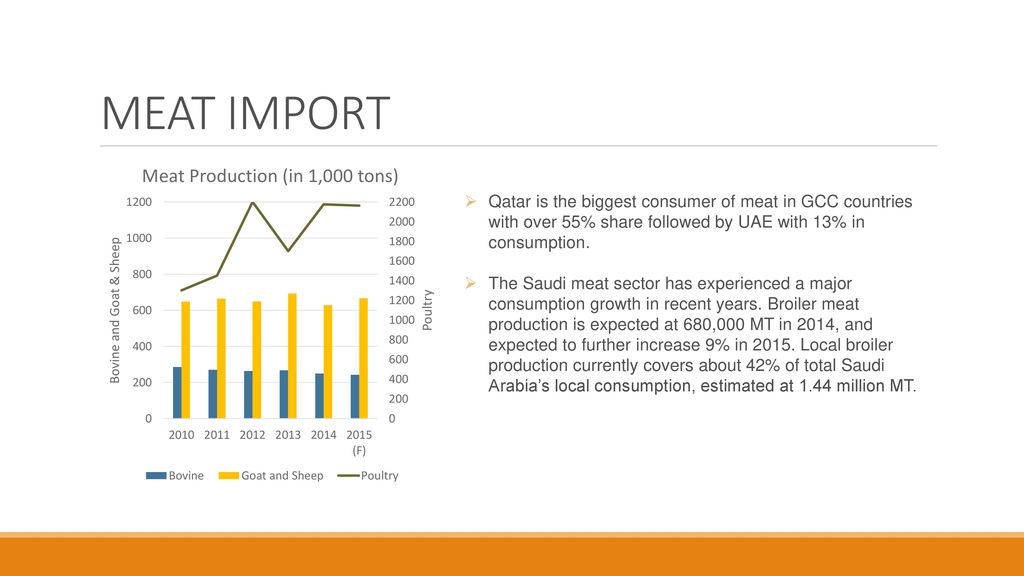 MEAT INDUSTRY IN GCC MORDOR INTELLIGENCE  - ppt download