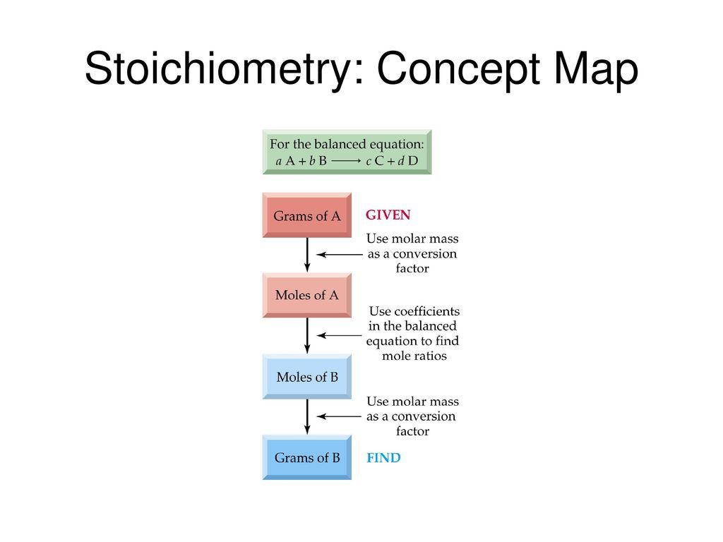 Stoichiometry Concept Map.Chapter 4 Chemical Quantities Aqueous Reactions Ppt Download