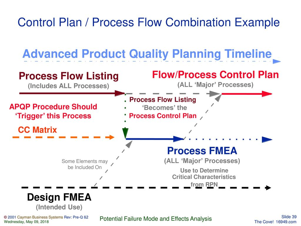 advanced product quality planning and control plan pdf