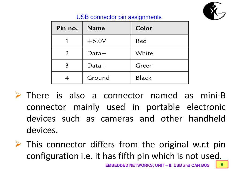 USB AND CAN BUS UNIT - II EMBEDDED NETWORKS - ppt download