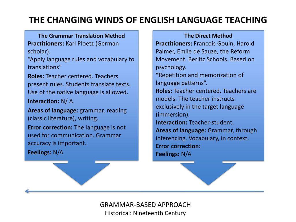 The english teacher role