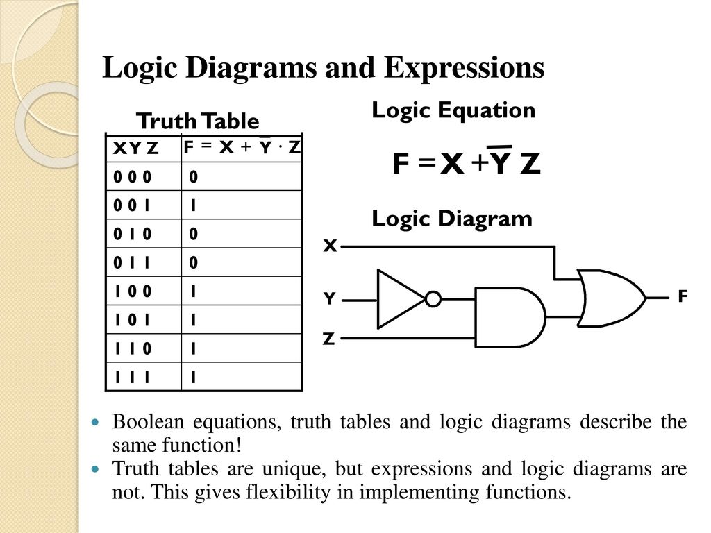 Computer Code Ppt Download Logic Diagram Truth Table 20 Diagrams And Expressions