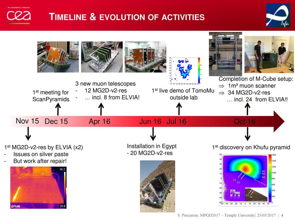 Industrial Production Of Large Area Multiplexed Detectors Status Elvia Top Ml Timeline Evolution Activities