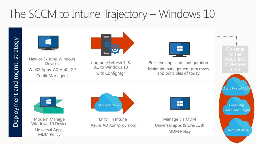 Align your Windows 10 management strategy to end-user and IT