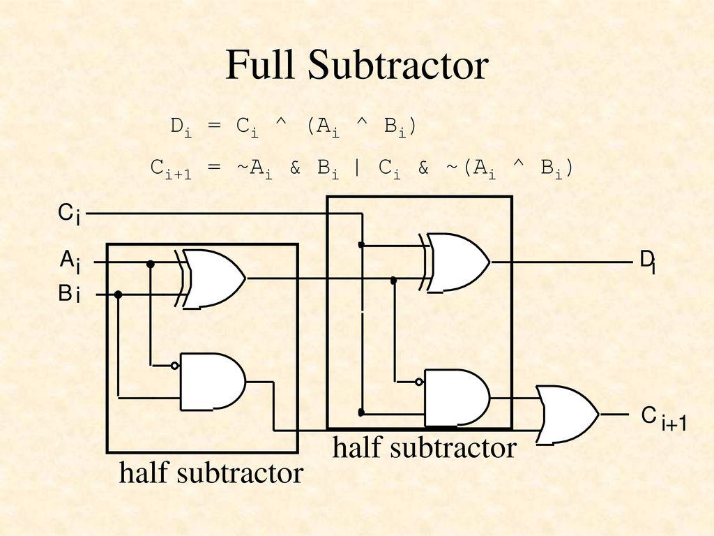 Designing Combinational Logic Circuits In Verilog Ppt Download Diagram Full Subtractor 50